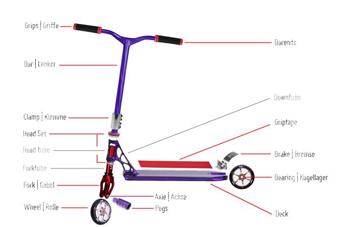 scooter 1 x 1 basics zu allen einzelteilen. Black Bedroom Furniture Sets. Home Design Ideas